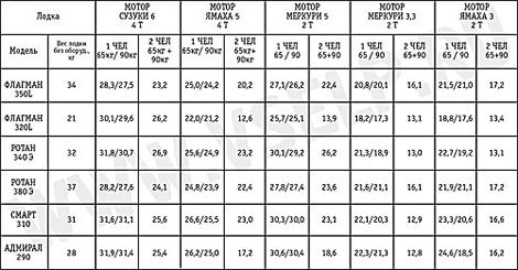 таблица винта лодочного мотора