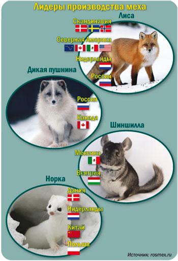 каких животных развод¤т на далеком востоке