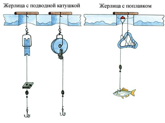 Рис.1 Пассивные жерлицы, предназначенные для установки подо льдом.  Конструкция жерлиц и живец.